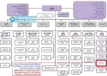 جایگاه ایمنی در وزارت کار و سایر وزارتخانه ها و سازمانهای کشور کجاست؟!